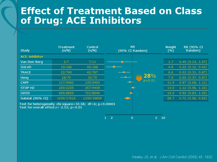 Effect of Treatment Based on Class of Drug: ACE Inhibitors