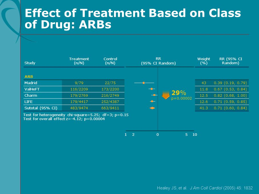 Effect of Treatment Based on Class of Drug: ARBs