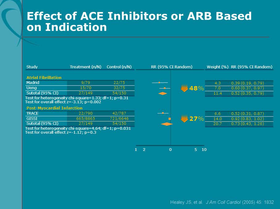 Effect of ACE Inhibitors or ARB Based on Indication
