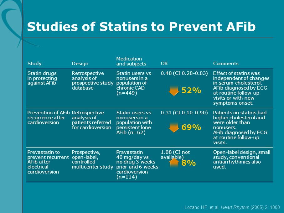 Studies of Statins to Prevent AFib