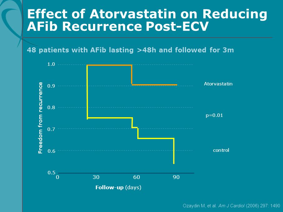 Effect of Atorvastatin on Reducing AFib Recurrence Post-ECV