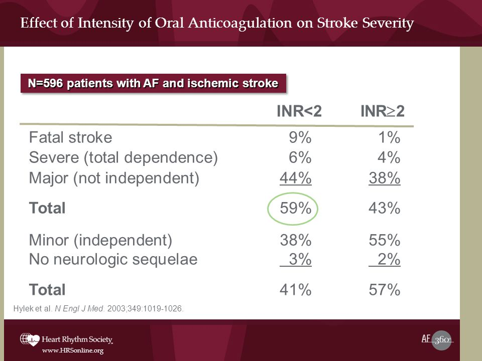 Effect of Intensity of Oral Anticoagulation on Stroke Severity
