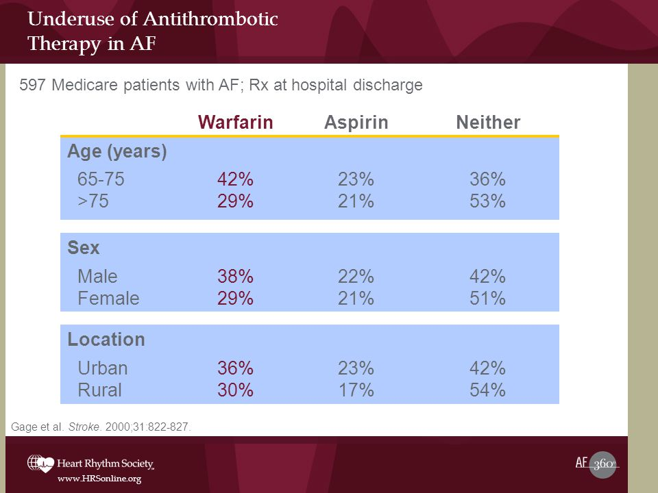 Underuse of Antithrombotic Therapy in AF
