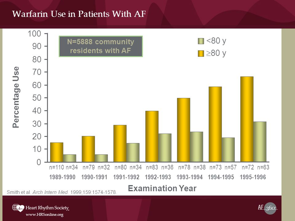 Warfarin Use in Patients With AF