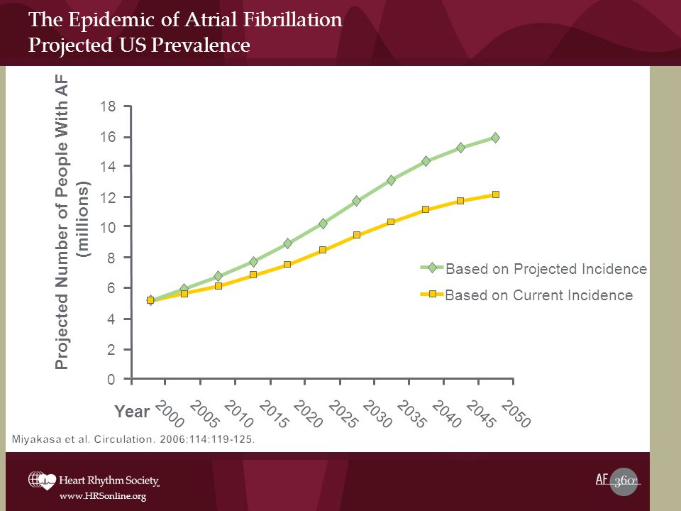 The Epidemic of Atrial Fibrillation Projected US Prevalence