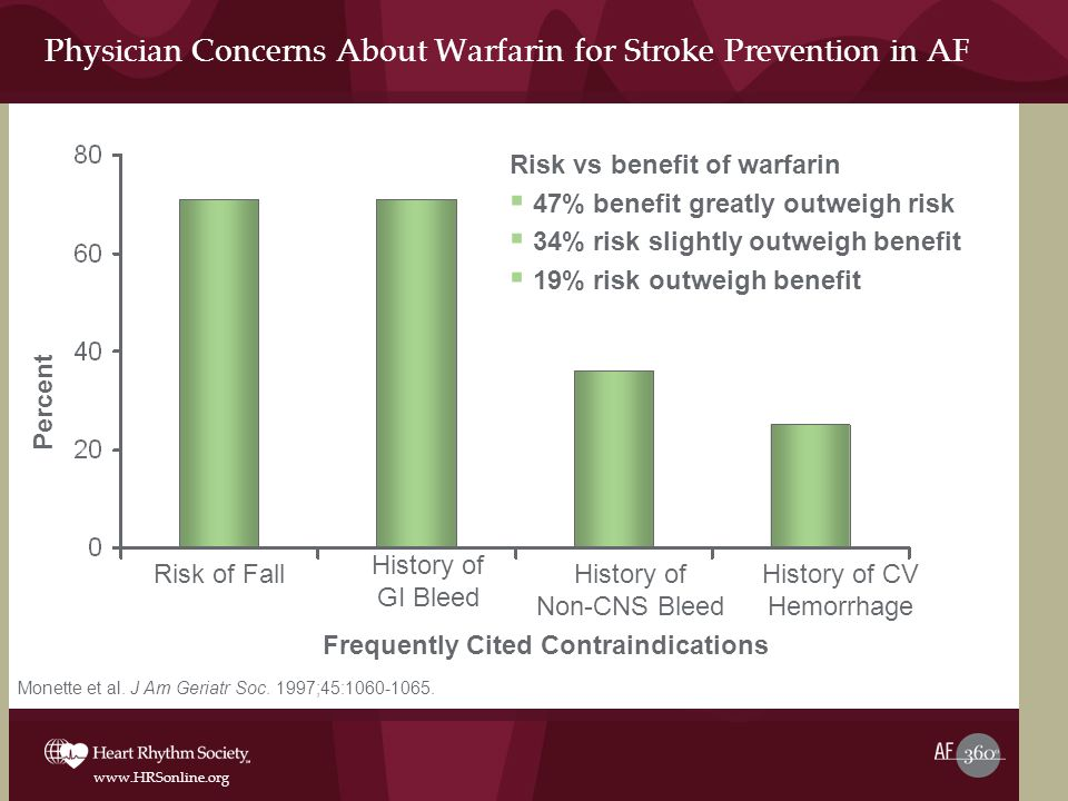 Physician Concerns About Warfarin for Stroke Prevention in AF