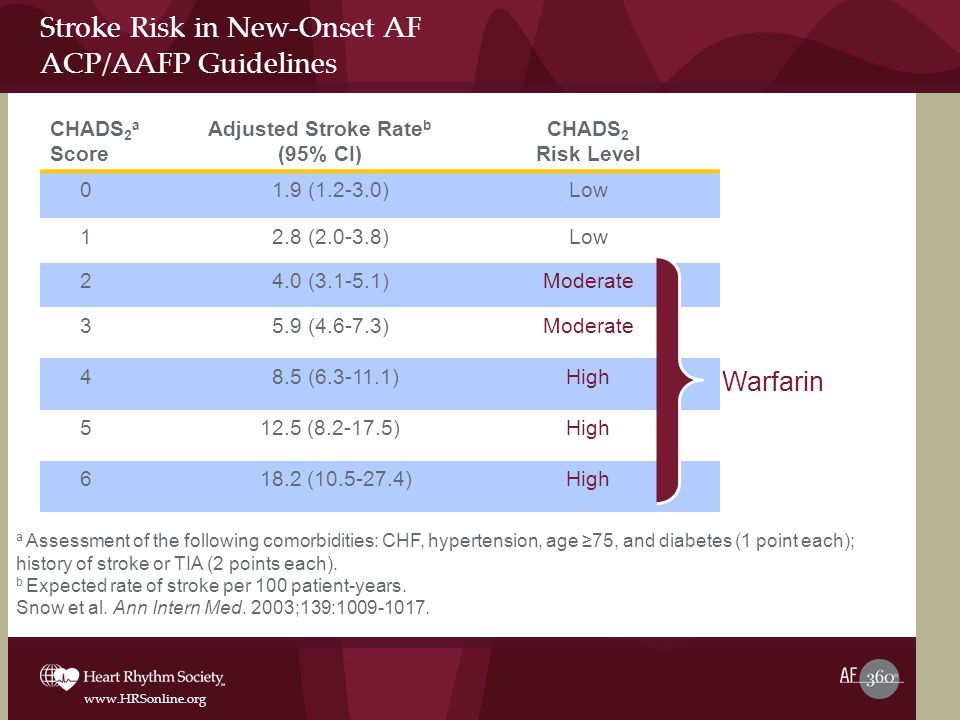 Stroke Risk in New-Onset AF ACP/AAFP Guidelines
