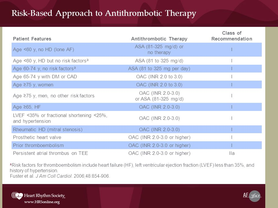 Risk-Based Approach to Antithrombotic Therapy