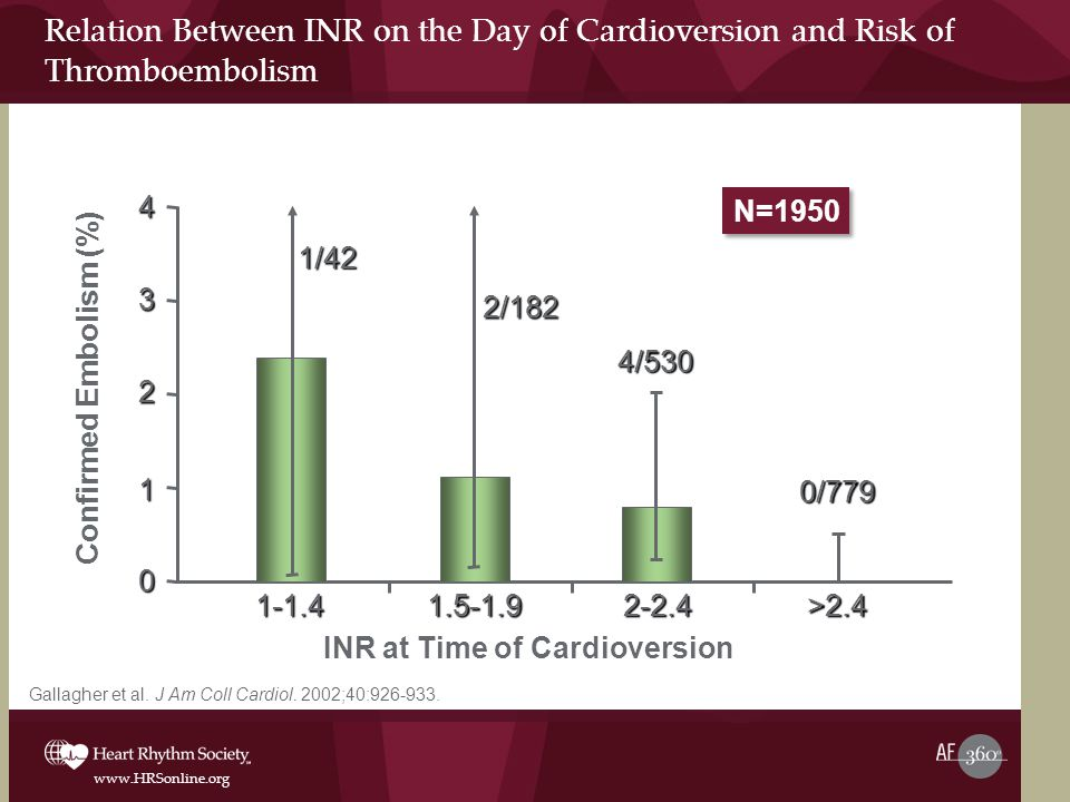 Confirmed Embolism (%) INR at Time of Cardioversion