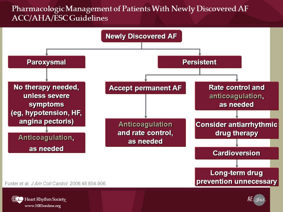 Pharmacologic Management of Patients With Newly Discovered AF ACC/AHA/ESC Guidelines