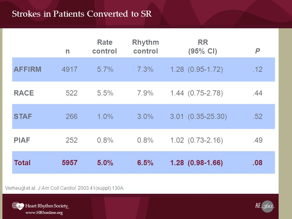 Strokes in Patients Converted to SR