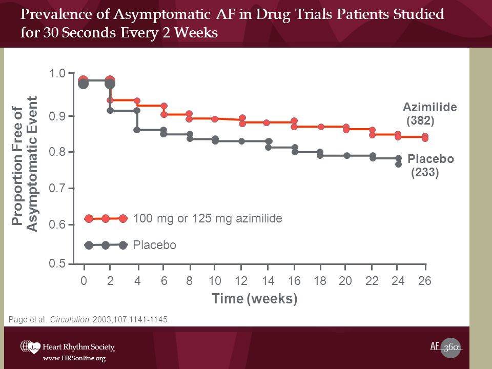 Proportion Free of Asymptomatic Event