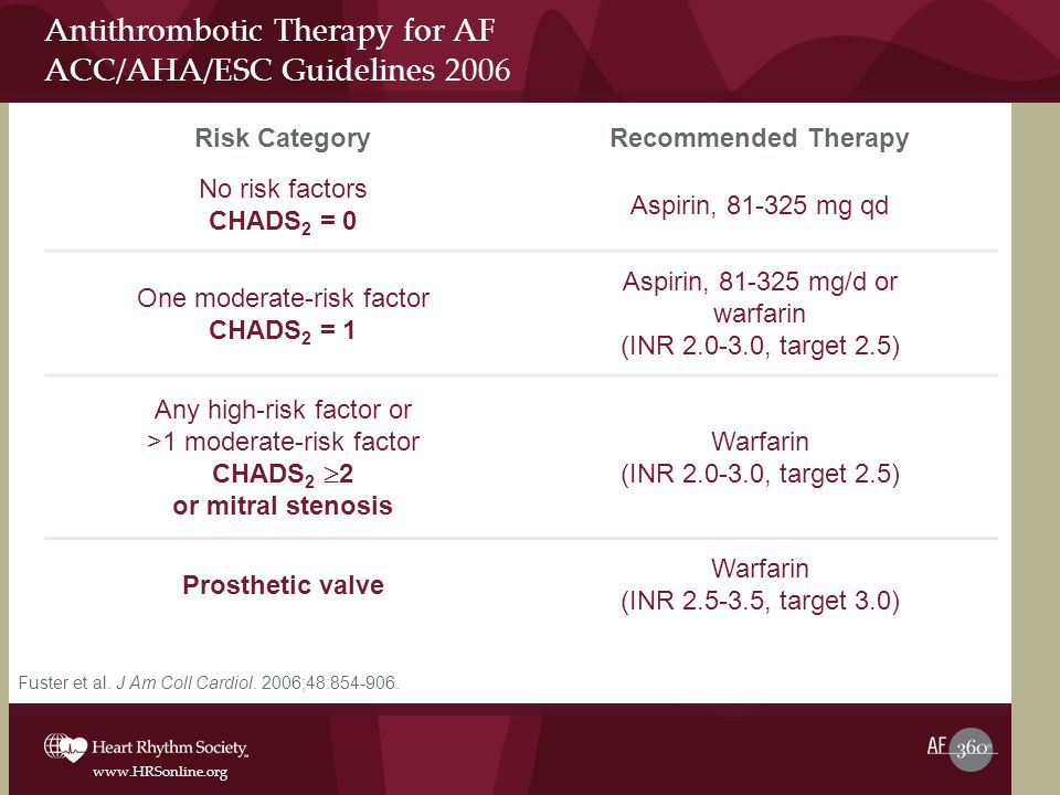 Antithrombotic Therapy for AF ACC/AHA/ESC Guidelines 2006