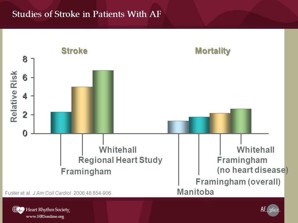 Studies of Stroke in Patients With AF