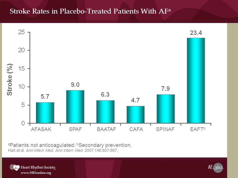 Stroke Rates in Placebo-Treated Patients With AFa