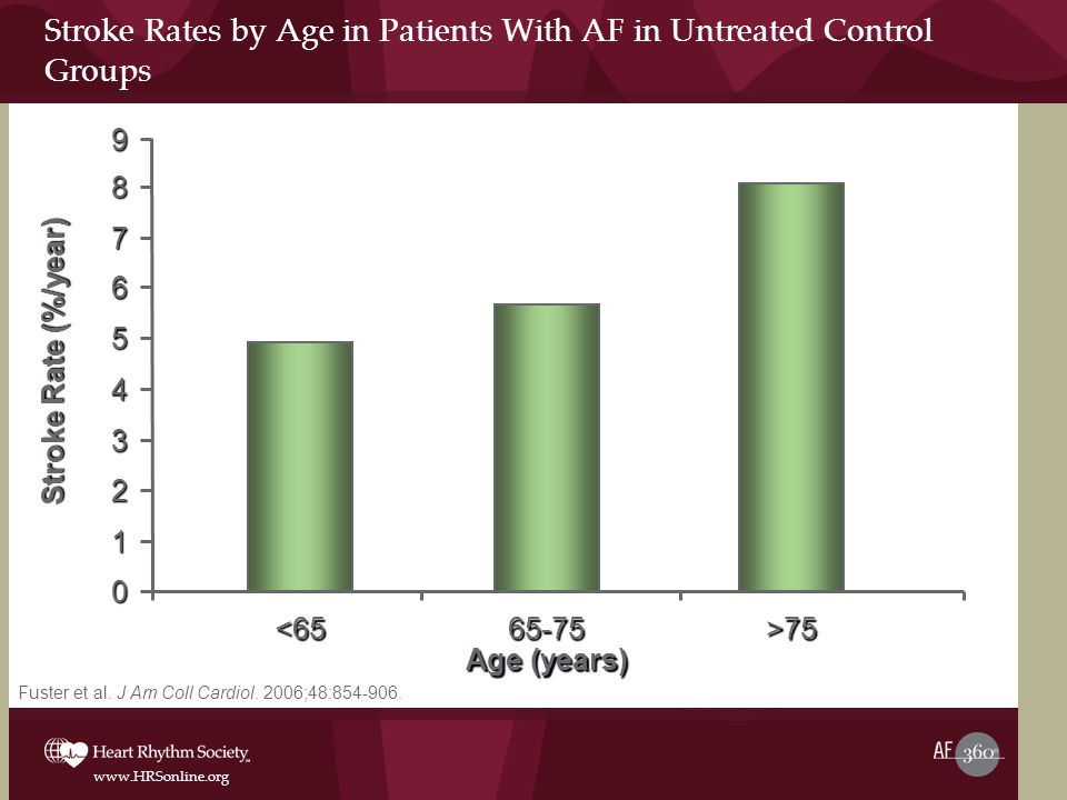 Stroke Rates by Age in Patients With AF in Untreated Control Groups