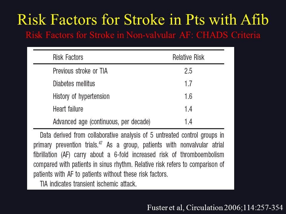 Risk Factors for Stroke in Pts with Afib