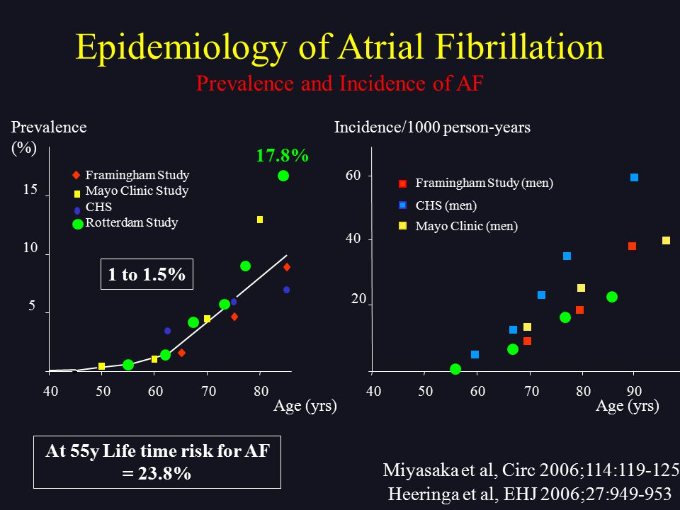 At 55y Life time risk for AF = 23.8%