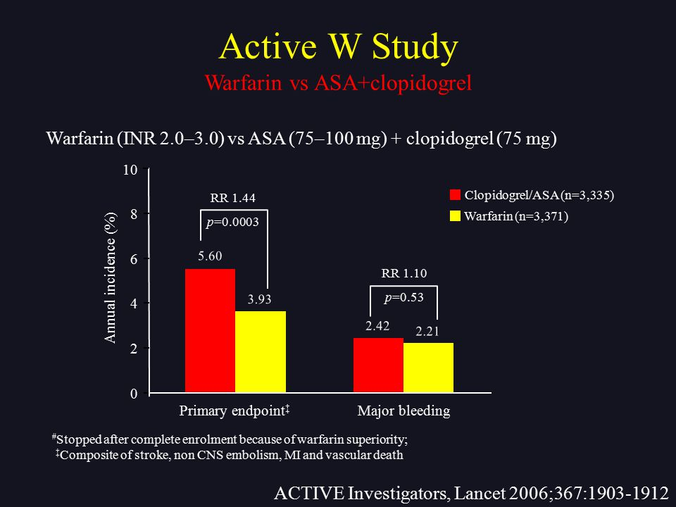 Warfarin vs ASA+clopidogrel