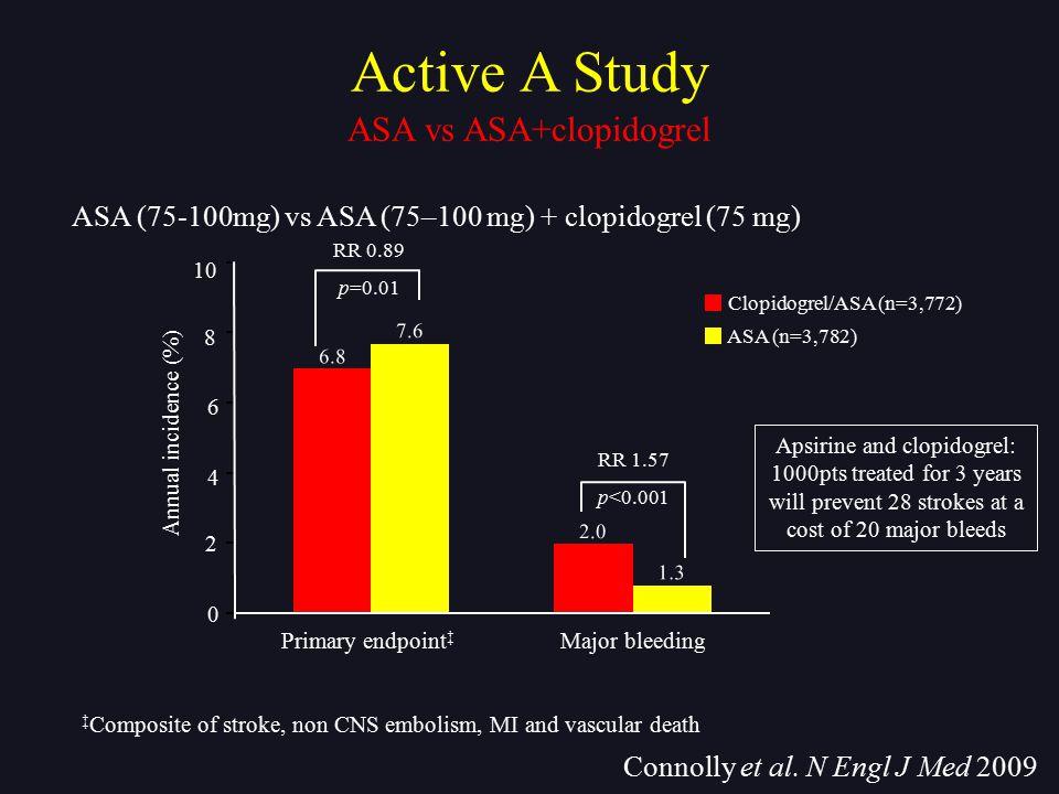 ASA vs ASA+clopidogrel