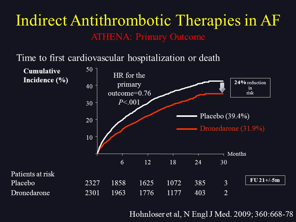 Indirect Antithrombotic Therapies in AF