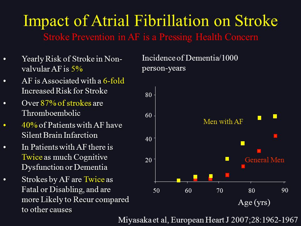 Impact of Atrial Fibrillation on Stroke