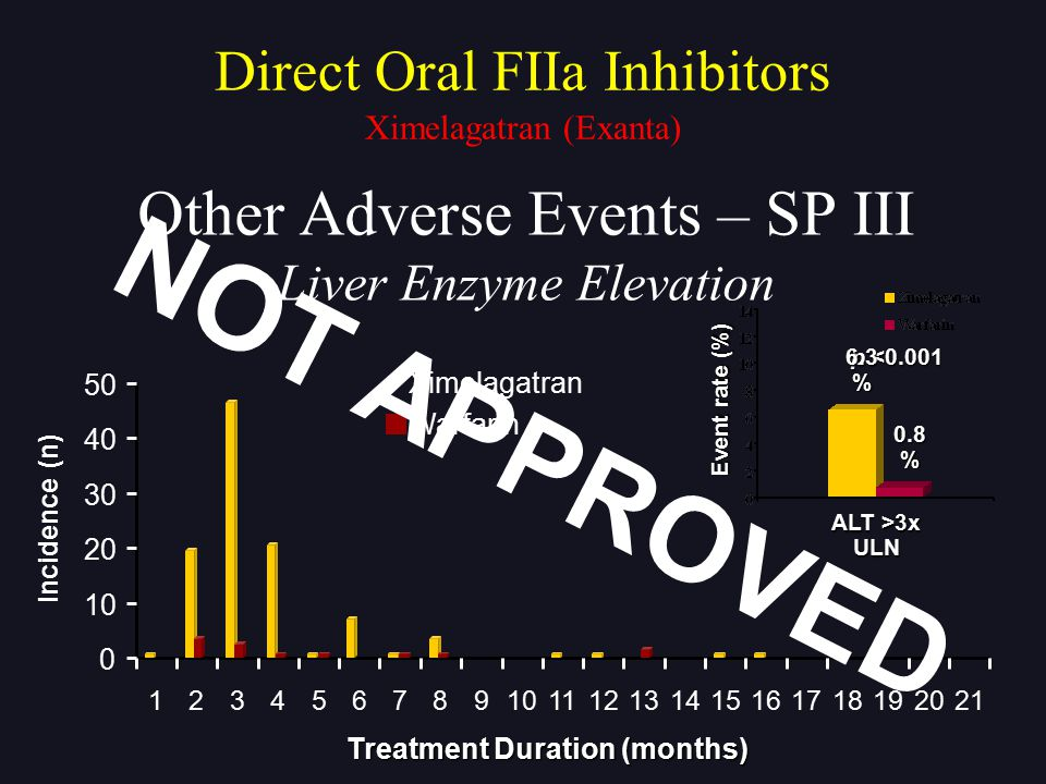 Other Adverse Events – SP III Liver Enzyme Elevation