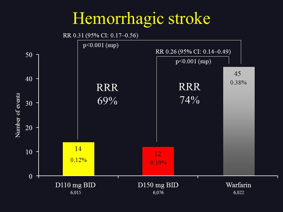 Hemorrhagic stroke RRR RRR 69% 74% 50 45 40 30 20 14 10 12 D110 mg BID