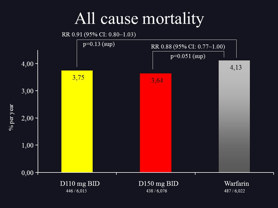 All cause mortality RR 0.91 (95% CI: 0.80–1.03) p=0.13 (sup) RR 0.88 (95% CI: 0.77–1.00) p=0.051 (sup)