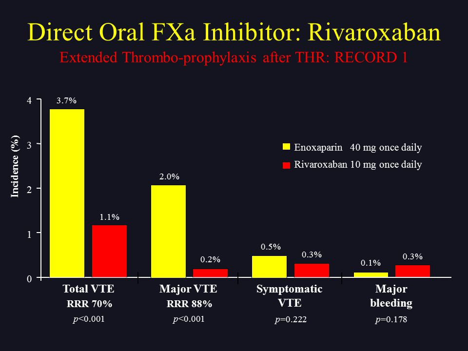 Direct Oral FXa Inhibitor: Rivaroxaban
