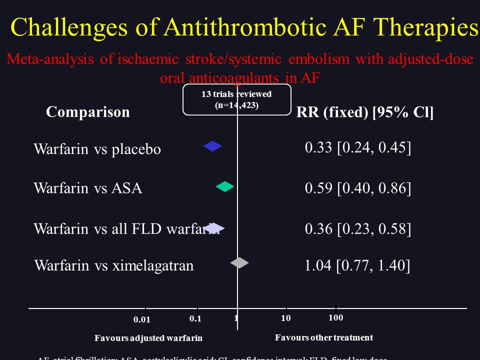 Challenges of Antithrombotic AF Therapies