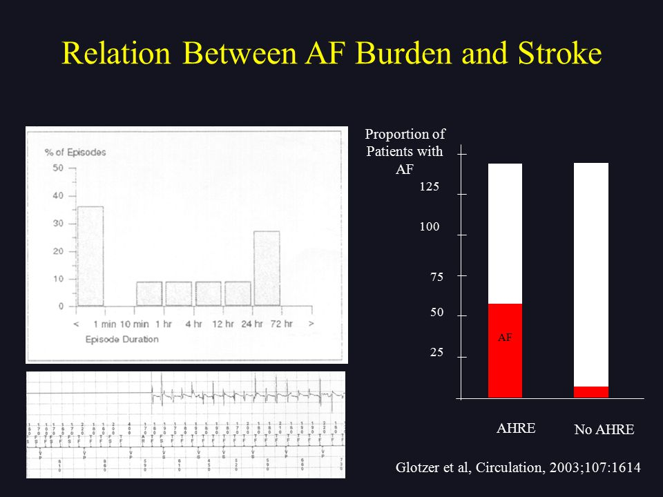 Relation Between AF Burden and Stroke