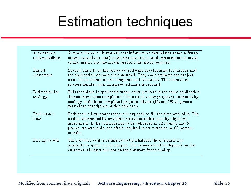 basic estimation techniques the director of Software estimation by example some techniques are good for sequential and some estimation techniques are good for estimating the schedule using basic.