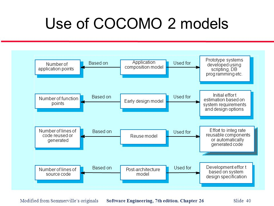 Use of COCOMO 2 models Number of application points Number of function