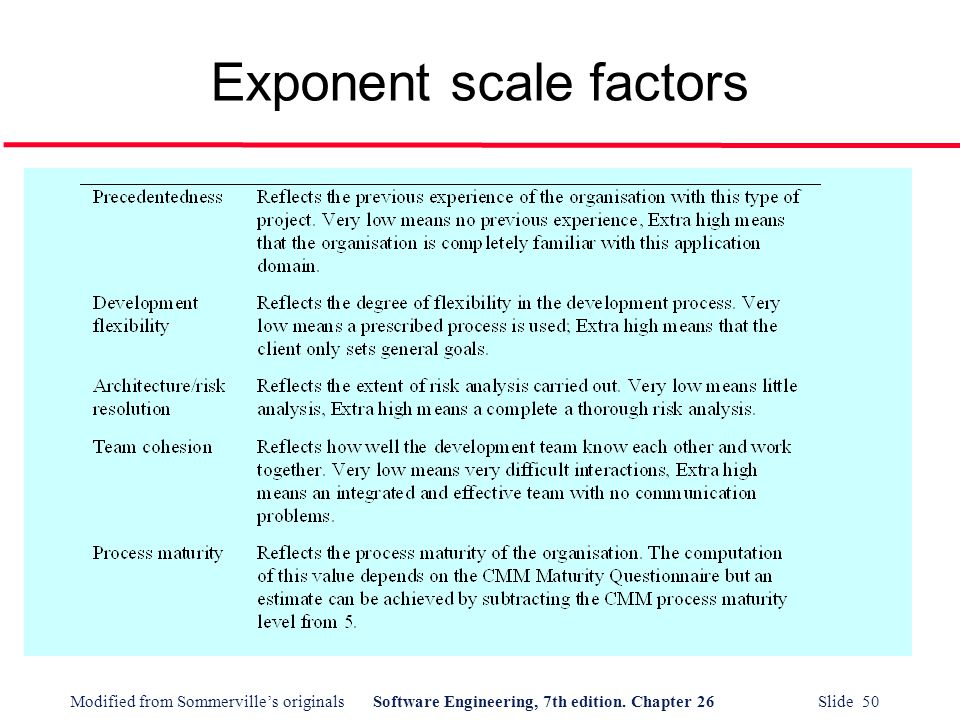 Exponent scale factors