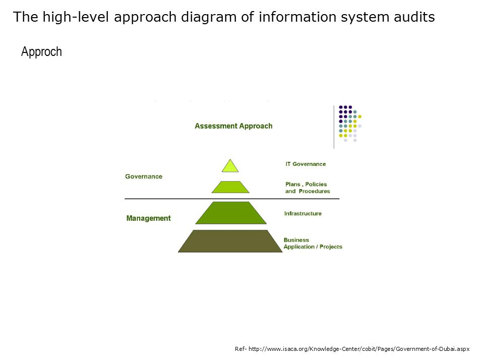 The high-level approach diagram of information system audits