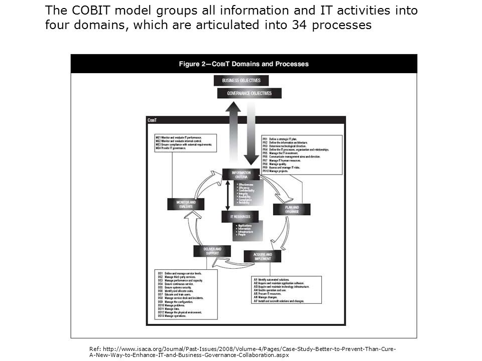 The COBIT model groups all information and IT activities into four domains, which are articulated into 34 processes