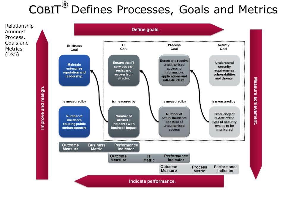 COBIT® Defines Processes, Goals and Metrics