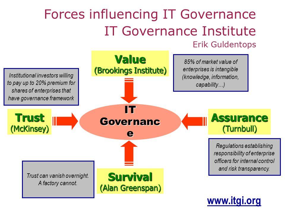 Forces influencing IT Governance IT Governance Institute Erik Guldentops