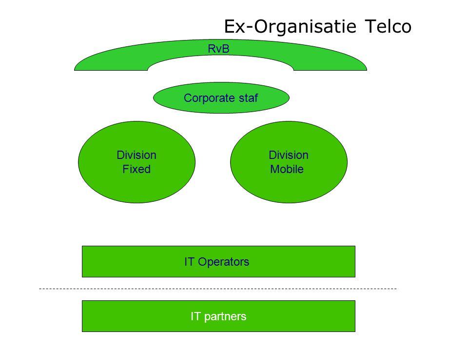 Ex-Organisatie Telco RvB Corporate staf Division Fixed Division Mobile