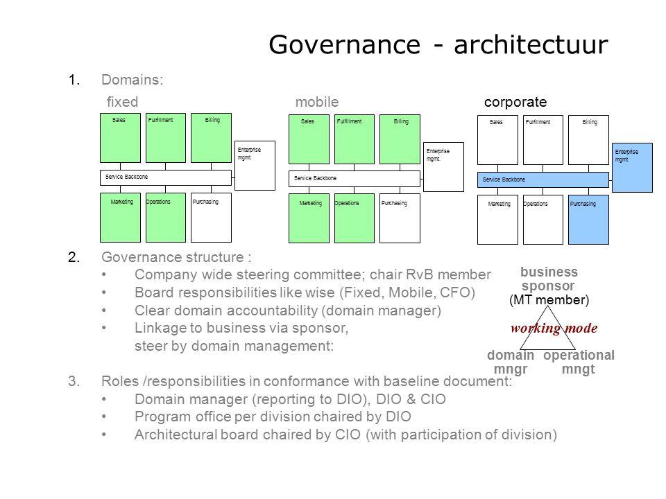Governance - architectuur