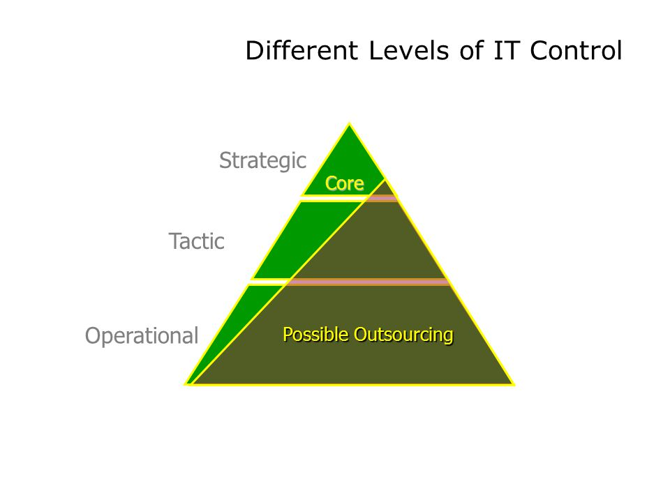 Different Levels of IT Control