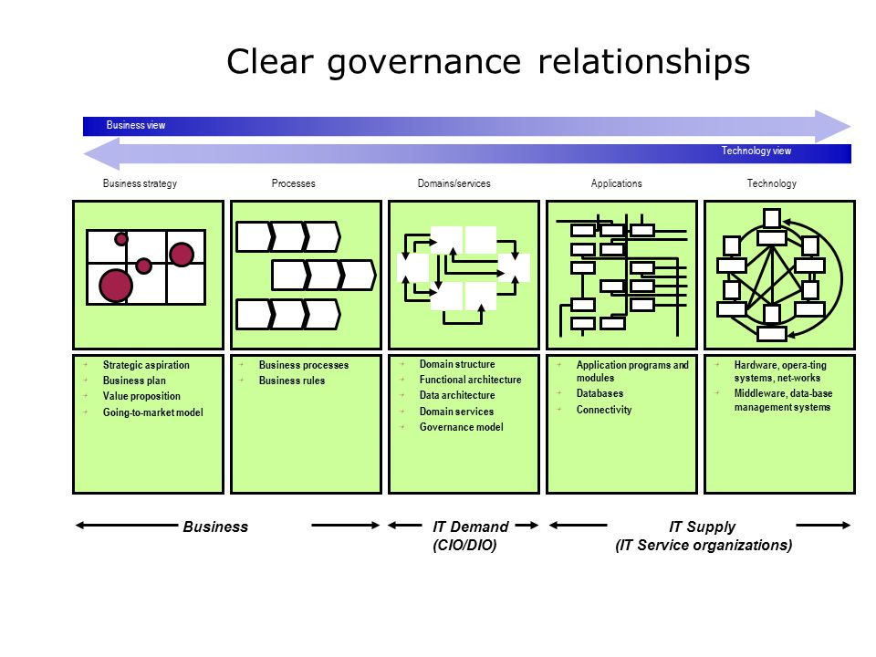 Clear governance relationships
