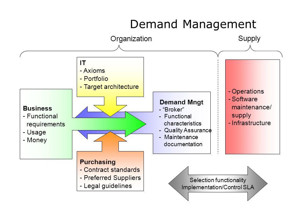 Demand Management Organization Supply IT Axioms