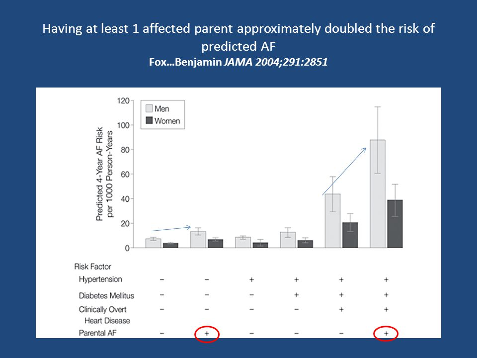 Having at least 1 affected parent approximately doubled the risk of predicted AF Fox…Benjamin JAMA 2004;291:2851