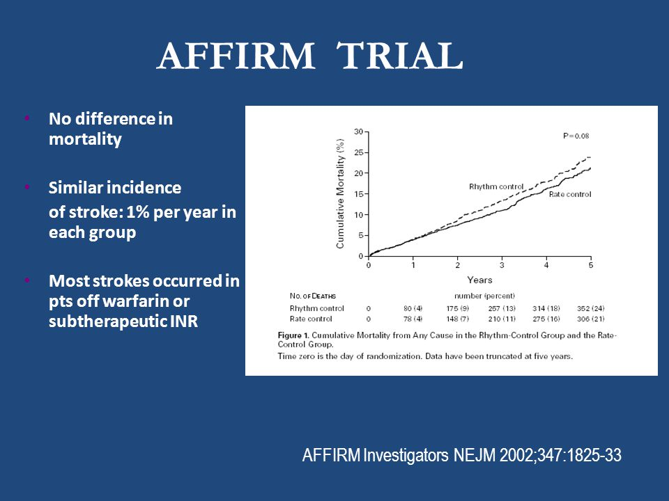AFFIRM TRIAL No difference in mortality Similar incidence