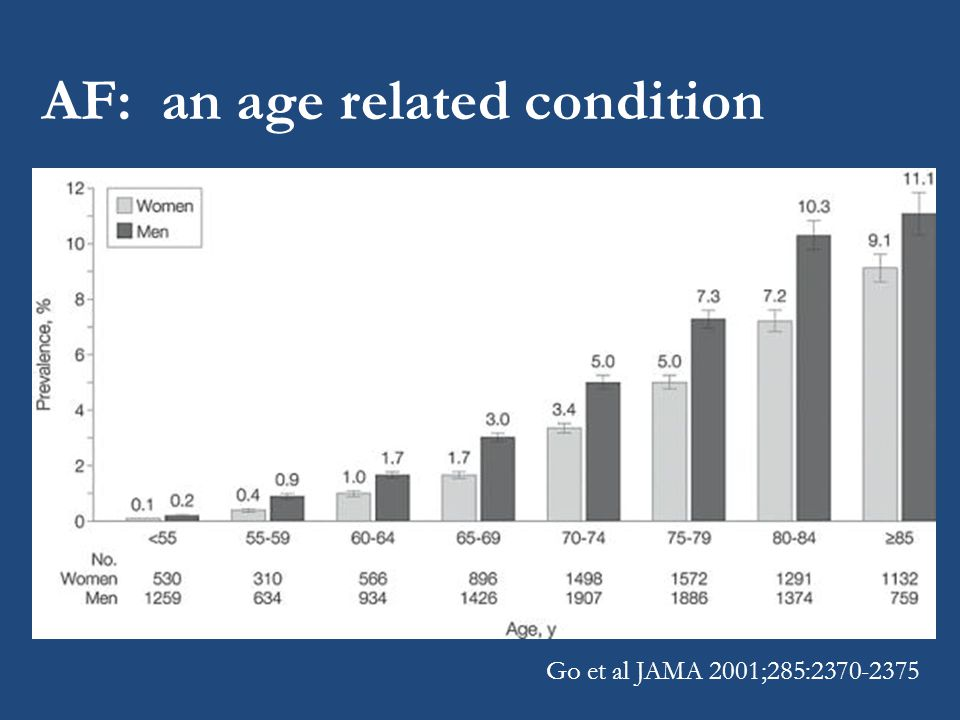 AF: an age related condition