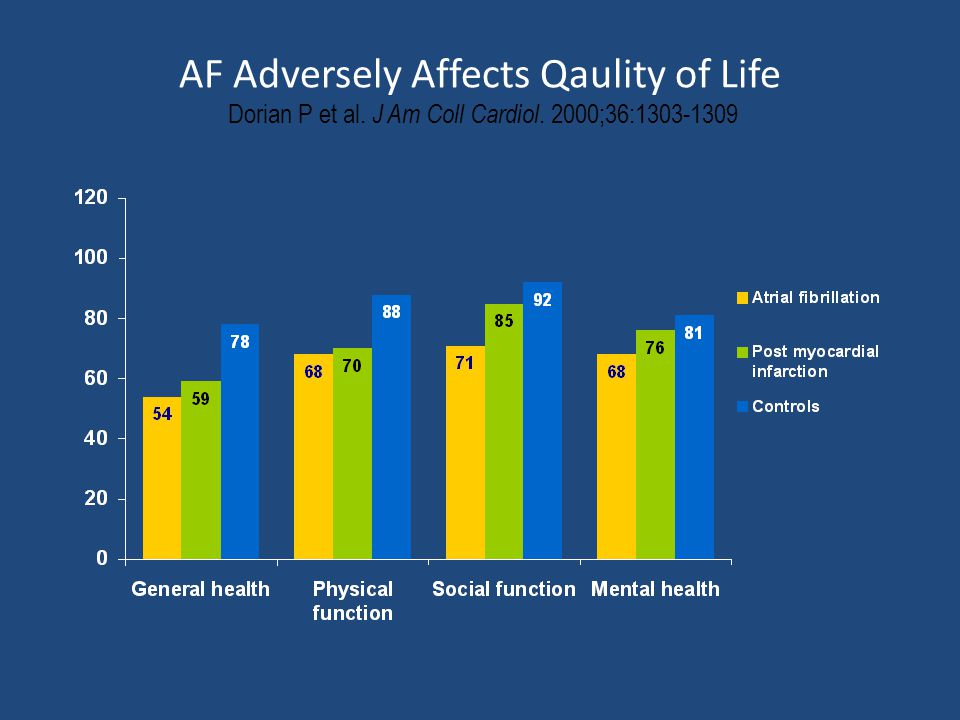 AF Adversely Affects Qaulity of Life Dorian P et al. J Am Coll Cardiol