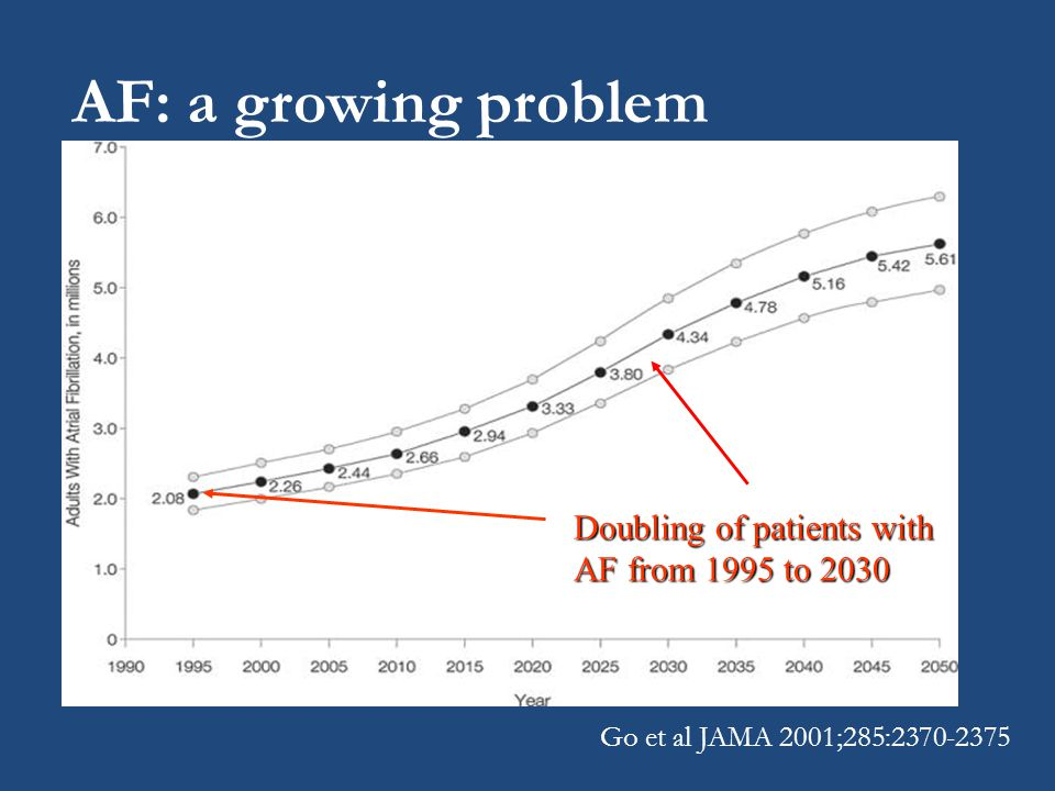 AF: a growing problem Doubling of patients with AF from 1995 to 2030