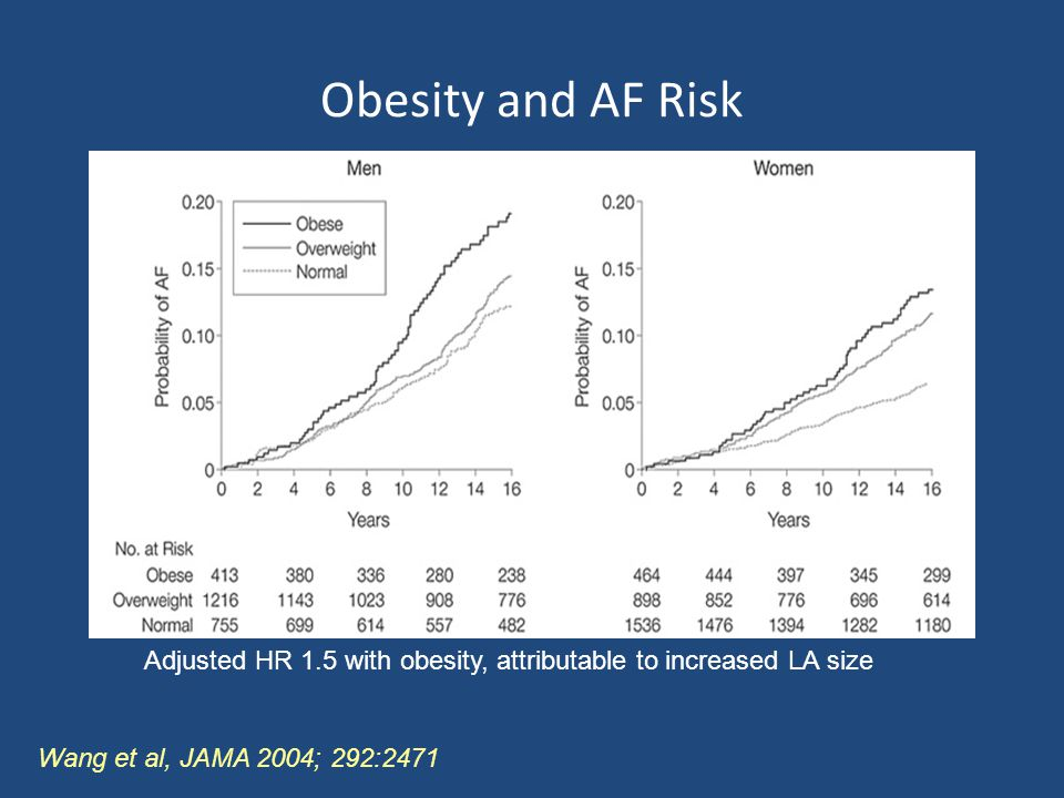 Obesity and AF Risk Adjusted HR 1.5 with obesity, attributable to increased LA size.